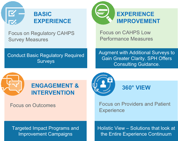 Graphic: conduct basic regulatory requirements. Augment with additional Surveys to gain clarity. Targeted impact programs and improvement campaigns and solutions that look at entire experience.